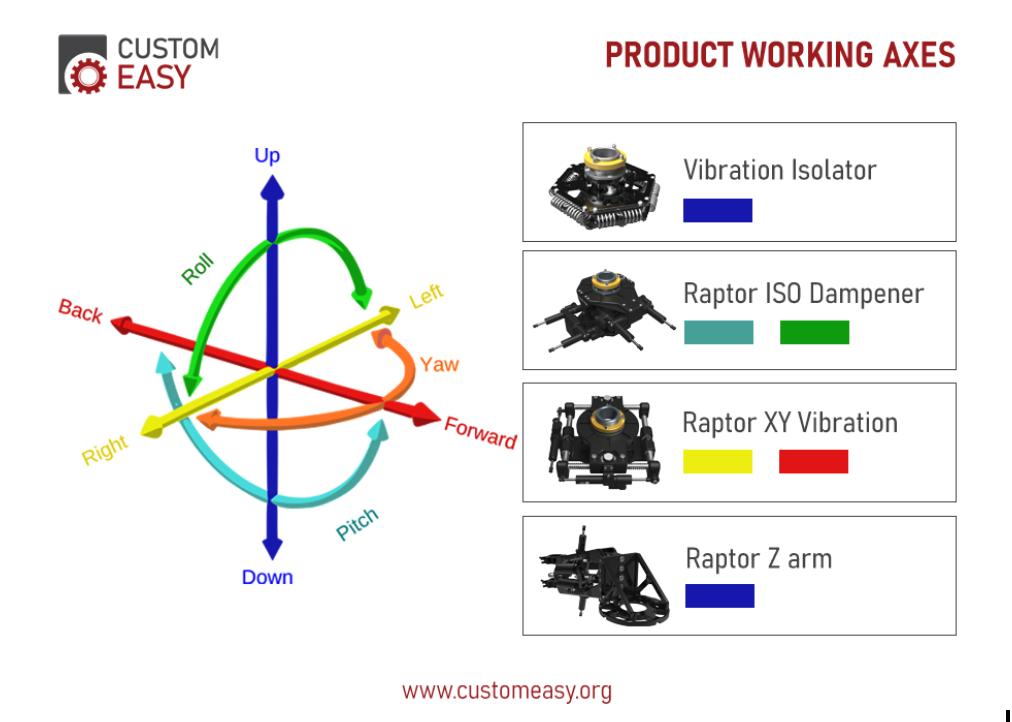Custom Easy product working axes
